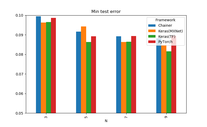 ResNetをKeras、Chainer、PyTorchで比較してみる   Shikoan's ML Blog